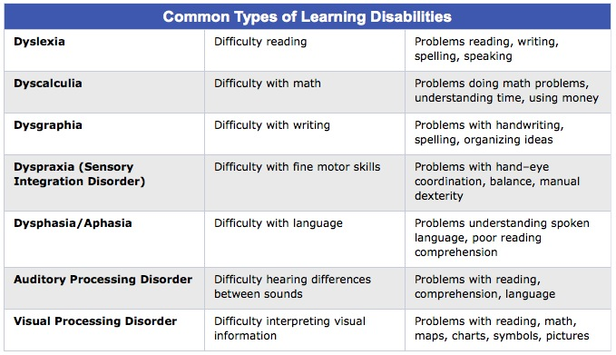 Learning Disabilities And Disorders Helpguide Org >> Students With Learning Disabilities Home